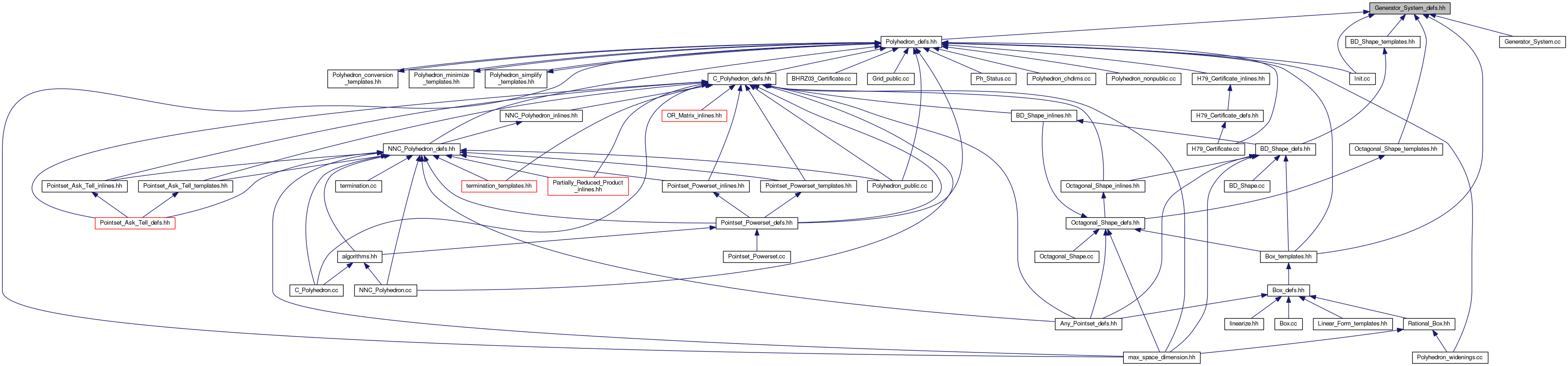 Ppl Generator System Defshh File Reference Algorithm Diagram This Graph Shows Which Files Directly Or Indirectly Include